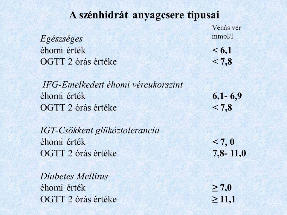 A szénhidrát anyagcsere típusai Egészséges éhomi érték< 6,1 OGTT 2 órás értéke< 7,8 IFG-Emelkedett éhomi vércukorszint éhomi érték6,1- 6,9 OGTT 2 órás