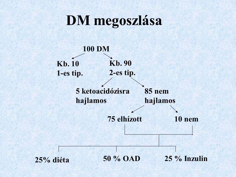 DM megoszlása 100 DM Kb. 10 1-es tip. Kb. 90 2-es tip. 5 ketoacidózisra hajlamos 85 nem hajlamos 75 elhízott10 nem 25% diéta 50 % OAD25 % Inzulin