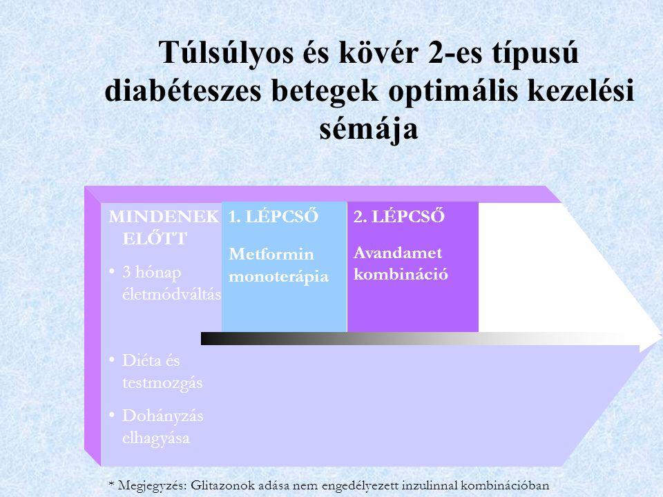 * Megjegyzés: Glitazonok adása nem engedélyezett inzulinnal kombinációban 2. LÉPCSŐ Avandamet kombináció 1. LÉPCSŐ Metformin monoterápia 3. LÉPCSŐ Hár