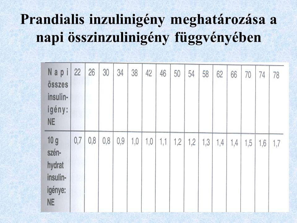 Prandialis inzulinigény meghatározása a napi összinzulinigény függvényében