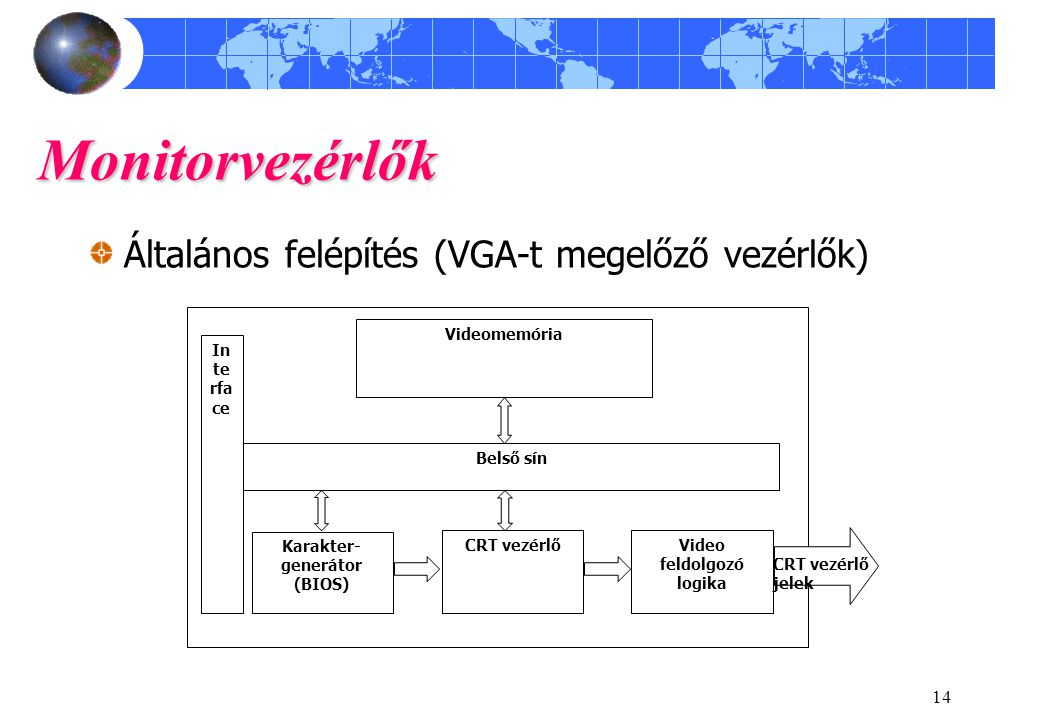 14 Monitorvezérlők Általános felépítés (VGA-t megelőző vezérlők) In te rfa ce CRT vezérlő Karakter- generátor (BIOS) Video feldolgozó logika Videomemó