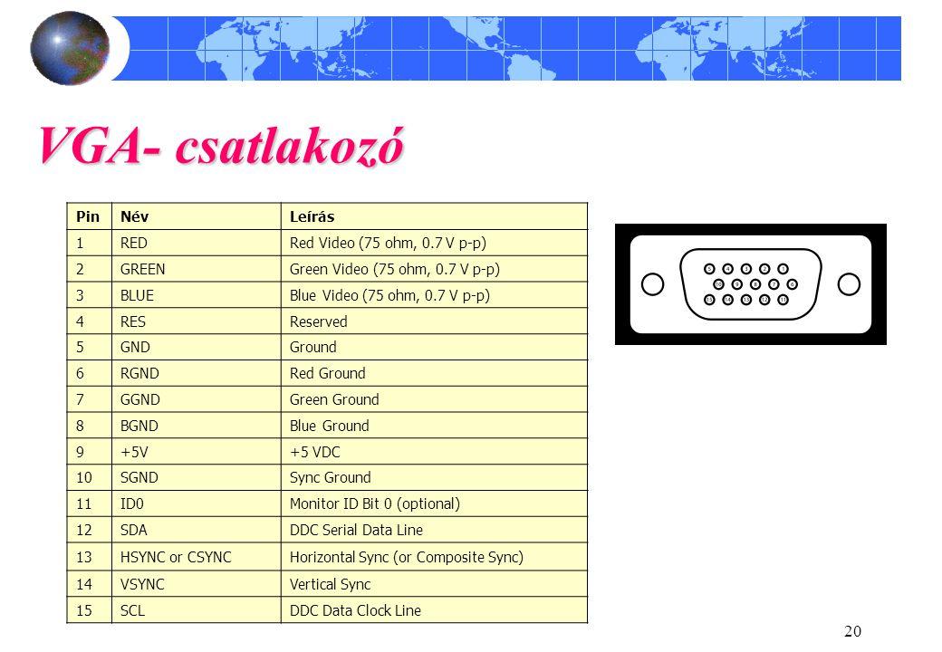 20 VGA- csatlakozó PinNévLeírás 1REDRed Video (75 ohm, 0.7 V p-p) 2GREENGreen Video (75 ohm, 0.7 V p-p) 3BLUEBlue Video (75 ohm, 0.7 V p-p) 4RESReserv