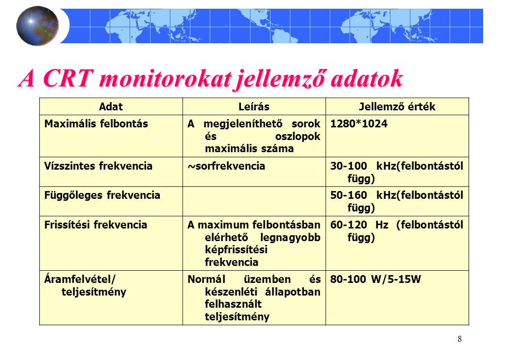8 A CRT monitorokat jellemző adatok AdatLeírás Jellemző érték Maximális felbontásA megjeleníthető sorok és oszlopok maximális száma 1280*1024 Vízszint
