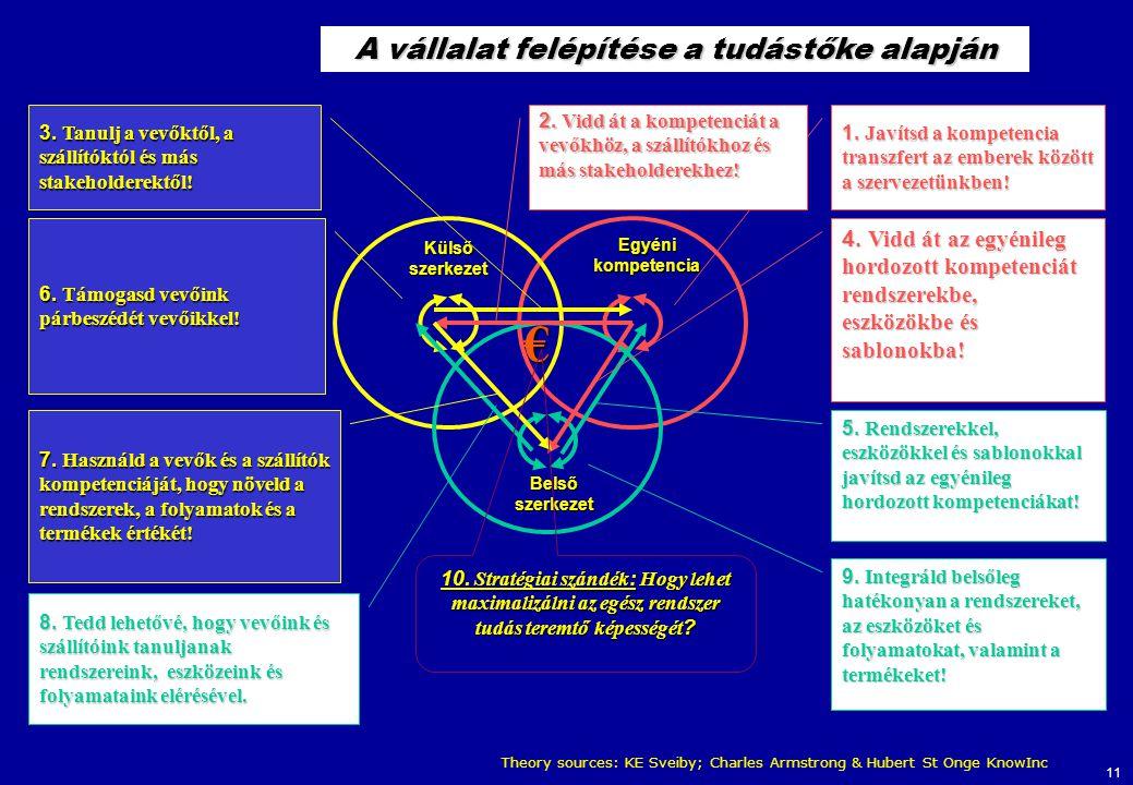 11 Egyéni kompetencia Külső szerkezet Belső szerkezet € 10. Stratégiai szándék : Hogy lehet maximalizálni az egész rendszer tudás teremtő képességét ?