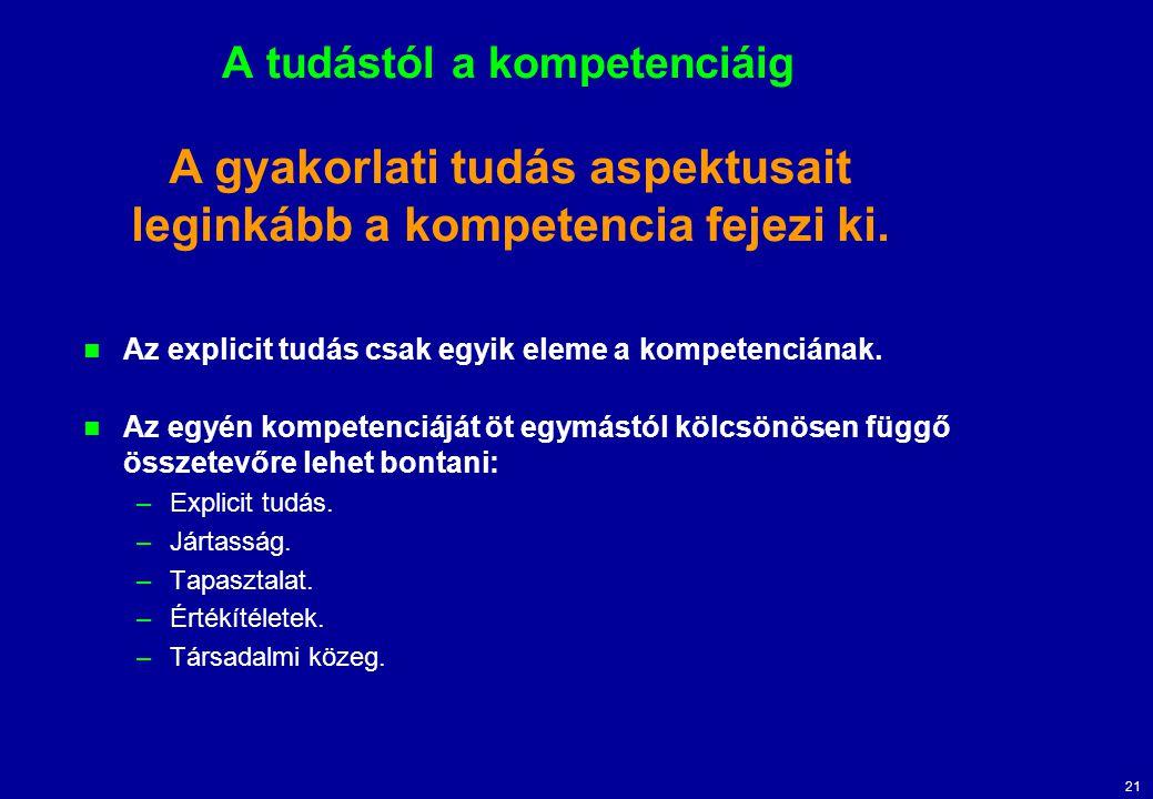 21 A tudástól a kompetenciáig Az explicit tudás csak egyik eleme a kompetenciának. Az egyén kompetenciáját öt egymástól kölcsönösen függő összetevőre