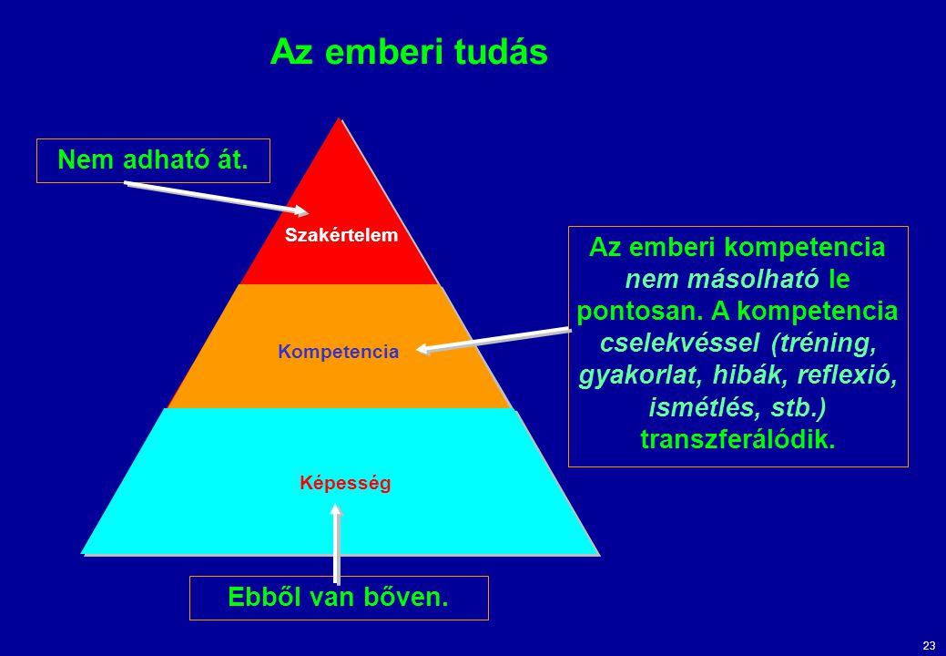 23 Az emberi tudás Szakértelem Kompetencia Képesség Nem adható át.Az emberi kompetencia nem másolható le pontosan. A kompetencia cselekvéssel (tréning