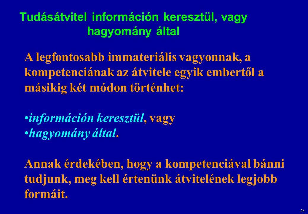 24 Tudásátvitel információn keresztül, vagy hagyomány által A legfontosabb immateriális vagyonnak, a kompetenciának az átvitele egyik embertől a másik
