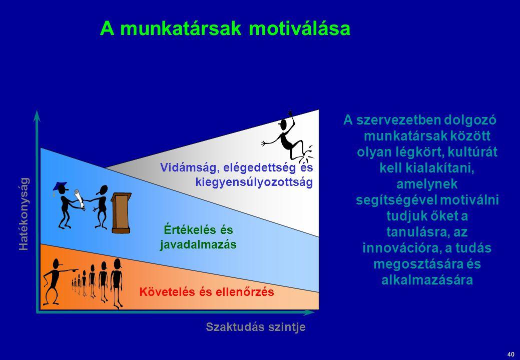 40 A munkatársak motiválása Hatékonyság Szaktudás szintje Értékelés és javadalmazás Követelés és ellenőrzés Vidámság, elégedettség és kiegyensúlyozott