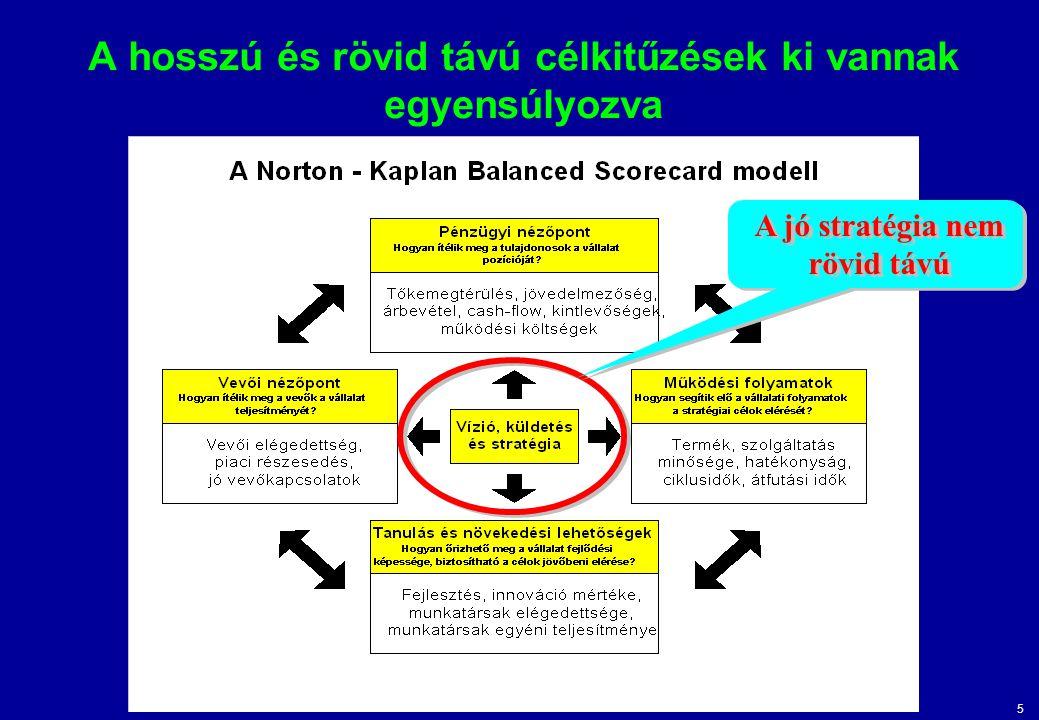 5 A hosszú és rövid távú célkitűzések ki vannak egyensúlyozva A jó stratégia nem rövid távú