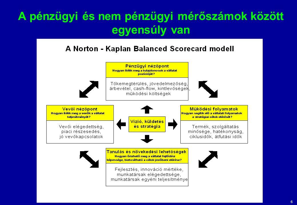 6 A pénzügyi és nem pénzügyi mérőszámok között egyensúly van