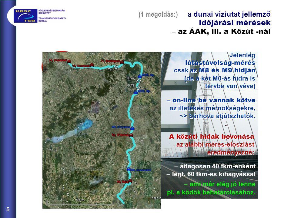 Jelenleg látástávolság-mérés csak az M8 és M9 hídján (de a két M0-ás hídra is tervbe van véve) – on-line be vannak kötve az illetékes mérnökségekre, ~> bárhova átjátszhatók.