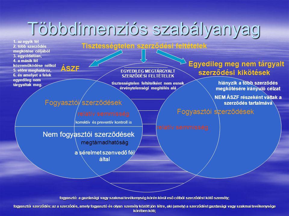 Többdimenziós szabályanyag ÁSZF Egyedileg meg nem tárgyalt szerződési kikötések Fogyasztói szerződések Nem fogyasztói szerződések Tisztességtelen szer