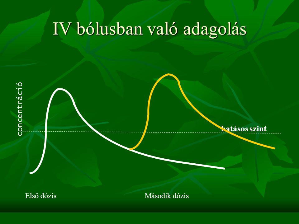Az intravénás gyógyszerbevitel Egyszeri bólusban Egyszeri bólusban Folyamatos adagolás (pumpával, infúzióban) Folyamatos adagolás (pumpával, infúzióba