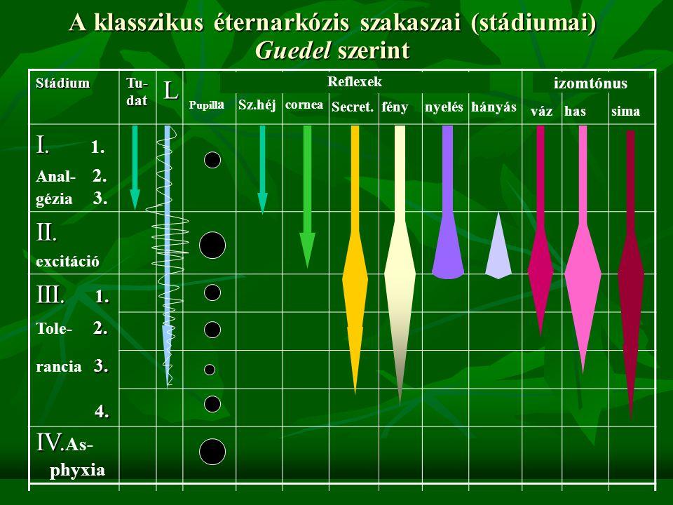 alkalmával egyetlen szerrel érjük el a fenti célokat Mononarkózis alkalmával egyetlen szerrel érjük el a fenti célokat Példa: klasszikus éternarkózis, rövid IV / inhalációs altatás Kombinált általános érzéstelenítés Több szer célszerű kombinálásával éri el a célját, ezért Egy-egy szerből kevesebb szükséges Egy-egy szerből kevesebb szükséges Csökken a túladagolás veszélye, ártalmas koncentráció nem alakul ki; Csökken a túladagolás veszélye, ártalmas koncentráció nem alakul ki; Könnyebben kiválasztható az adott célnak leginkább megfelelő gyógyszerelés Könnyebben kiválasztható az adott célnak leginkább megfelelő gyógyszerelés