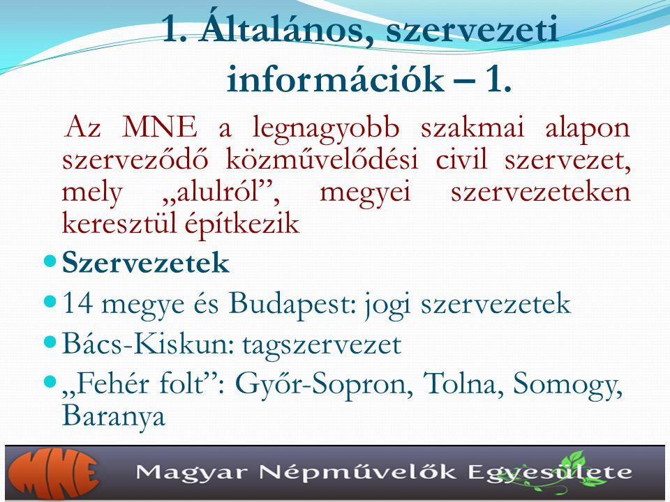 Ötlet és házigazda: Bak Lajos, Tapodi Katalin Erdélyi kapcsolat (EMKE): Csatlósné Komáromi Katalin, Bordás István