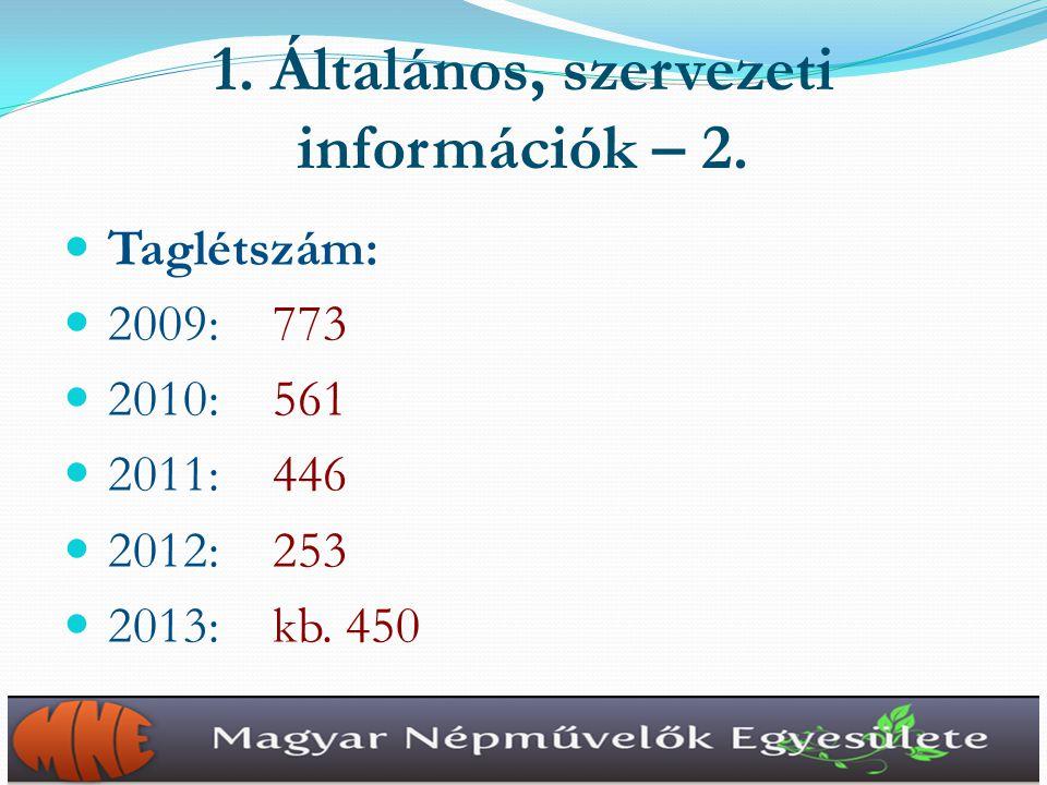 Közgyűlések: 2009: 2 (Tisztújító – Bp.; Éves – Szolnok) 2010: 2 (Alapszabály – Bp.; Éves: Szhely.) 2011: 1 (Éves – Debrecen) 2012: 1 (Éves – Eger) 2013: 1 (Éves – Szeged) 2014: 1 (Tisztújító – Budapest) 1.