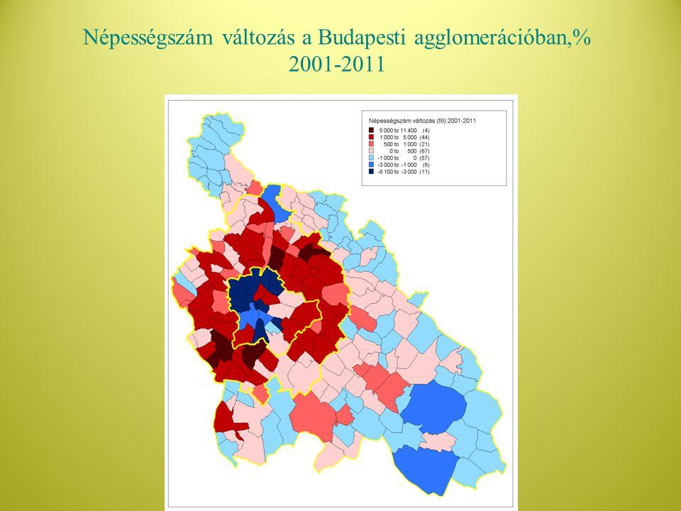 Népességszám változás a Budapesti agglomerációban,% 2001-2011