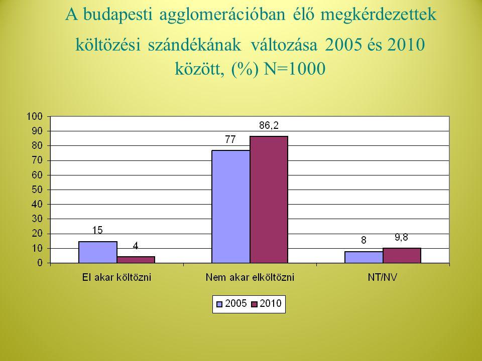 A budapesti agglomerációban élő megkérdezettek költözési szándékának változása 2005 és 2010 között, (%) N=1000