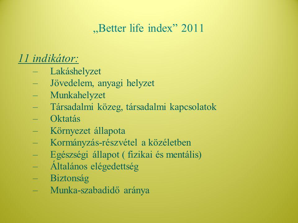 """""""Better life index"""" 2011 11 indikátor: –Lakáshelyzet –Jövedelem, anyagi helyzet –Munkahelyzet –Társadalmi közeg, társadalmi kapcsolatok –Oktatás –Körn"""