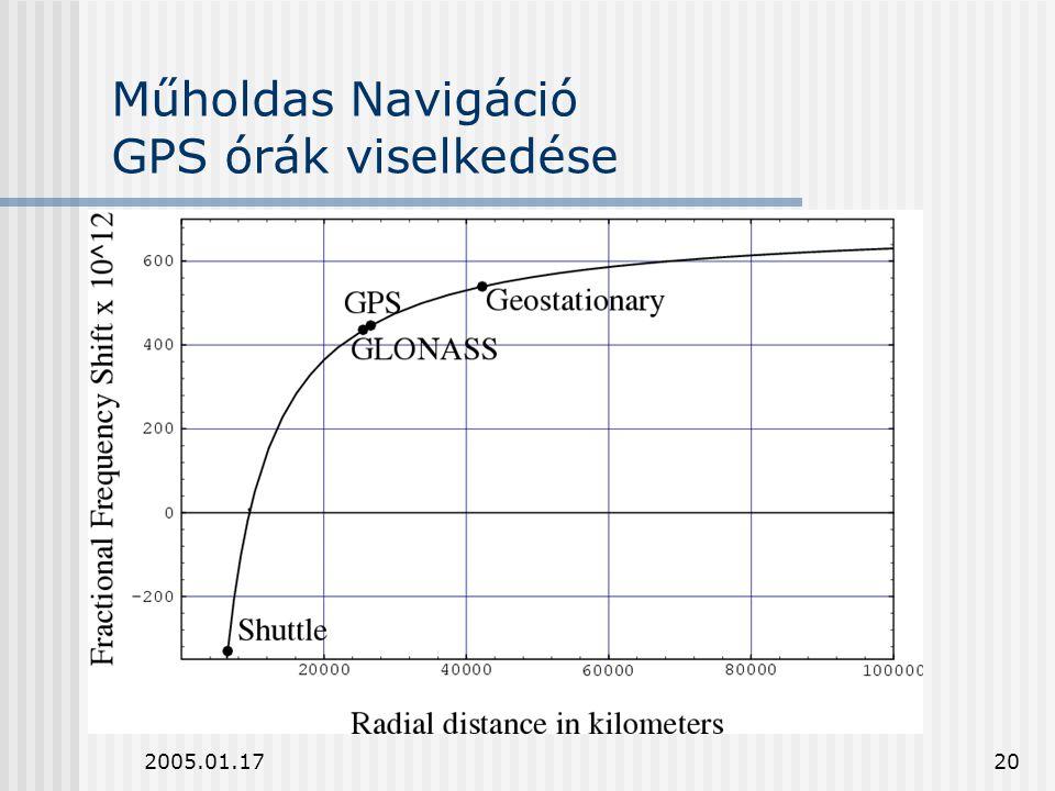 2005.01.1720 Műholdas Navigáció GPS órák viselkedése