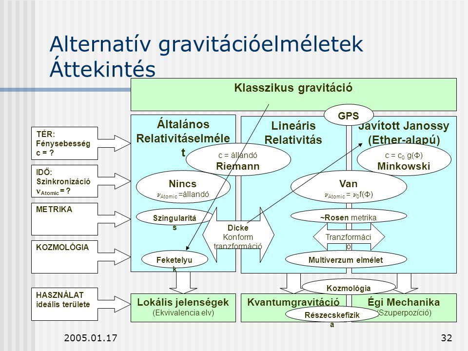2005.01.1732 Alternatív gravitációelméletek Áttekintés Klasszikus gravitáció Lokális jelenségek (Ekvivalencia elv) KvantumgravitációÉgi Mechanika (Szu