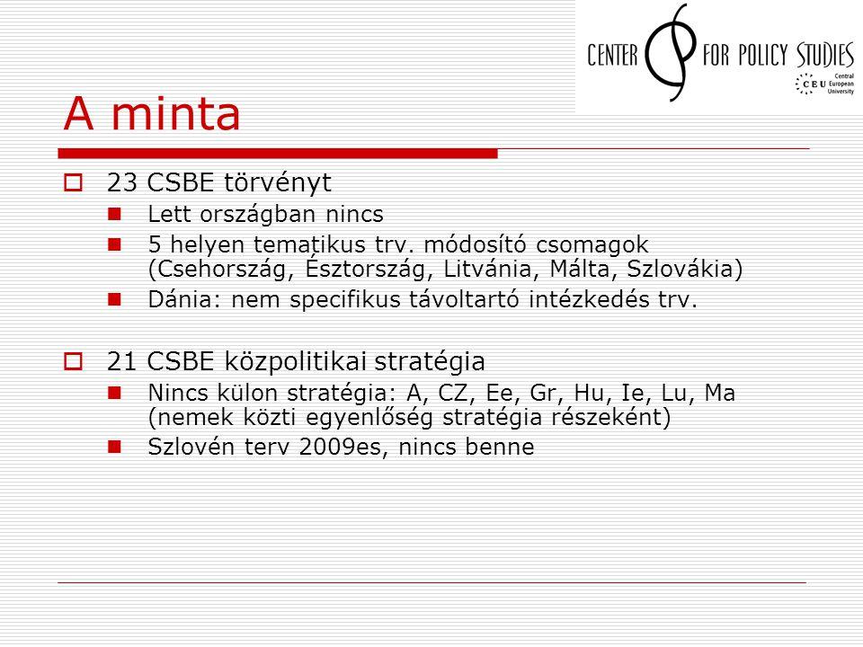 A minta  23 CSBE törvényt Lett országban nincs 5 helyen tematikus trv. módosító csomagok (Csehország, Észtország, Litvánia, Málta, Szlovákia) Dánia: