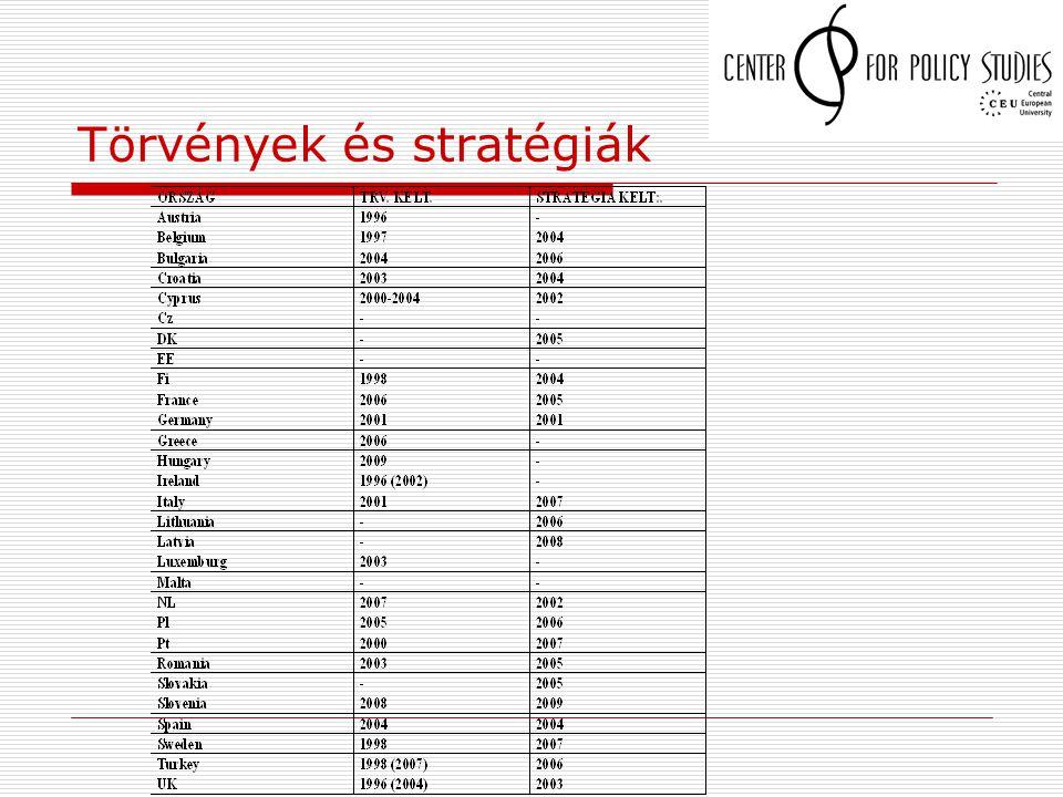 Törvények és stratégiák