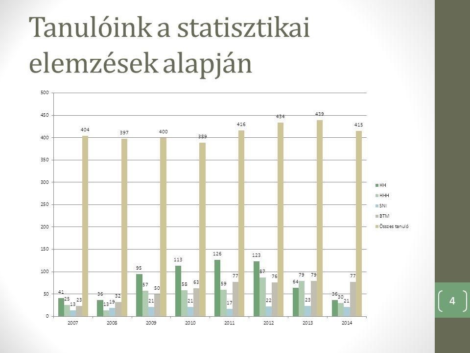 Tanulóink a statisztikai elemzések alapján 4