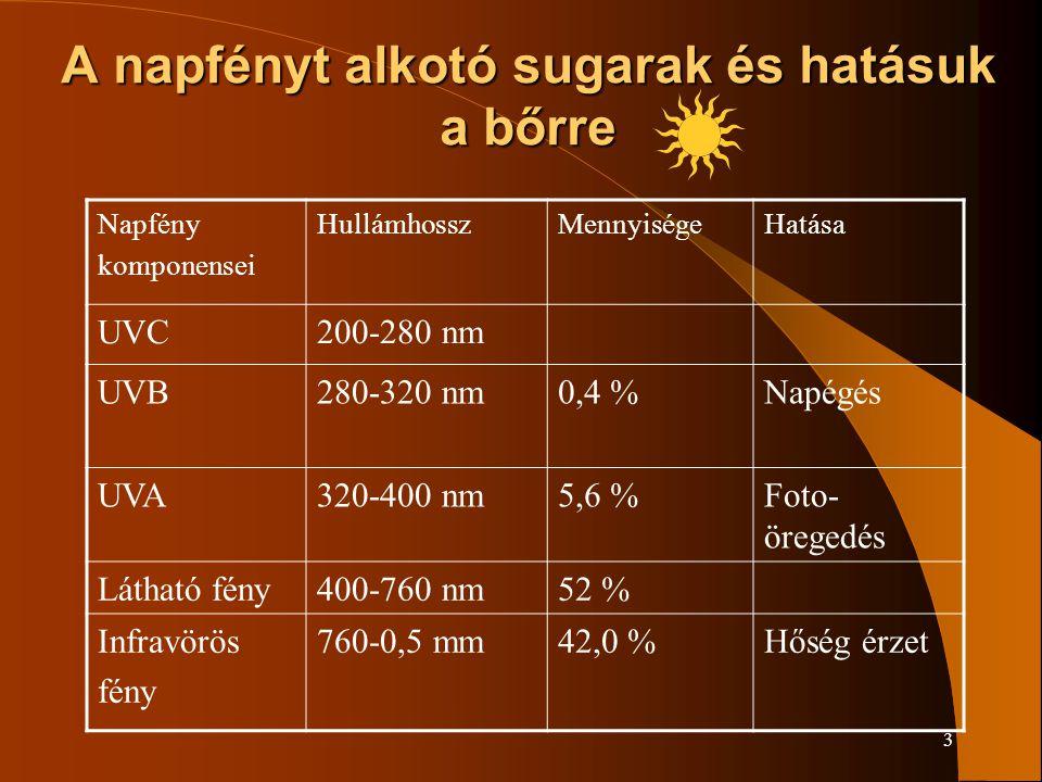 3 A napfényt alkotó sugarak és hatásuk a bőrre Napfény komponensei HullámhosszMennyiségeHatása UVC200-280 nm UVB280-320 nm0,4 %Napégés UVA320-400 nm5,6 %Foto- öregedés Látható fény400-760 nm52 % Infravörös fény 760-0,5 mm42,0 %Hőség érzet