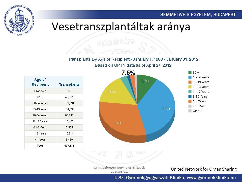 Vesetranszplantáltak aránya United Network for Organ Sharing 7.5% XVIII. Debreceni Nephrologiai Napok 2013.06.01.