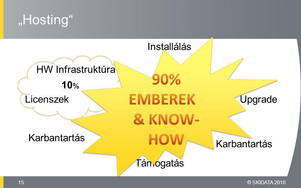 """""""Hosting © SKIDATA 201015 HW Infrastruktúra Licenszek Karbantartás Upgrade Támogatás Installálás Karbantartás 10 %"""