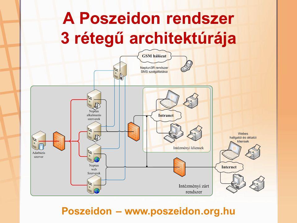A Poszeidon rendszer kommunikációs csatornái Az adatbázis és az alkalmazás szerverek között Az alkalmazás szerver és a Windows kliens között A Poszeidon dedikált kapcsolatot tart fenn az adatbázissal Oracle 10gR2 adatbázis szerver Oracle kliens, Listener, TNSnames 1521-es port használata (TCP) Oracle TCPS protokoll használata SQL Server 2005 MS SQL Native Client 1433-as port használata (UDP) MSSQL encrypted Poszeidon – www.poszeidon.org.hu