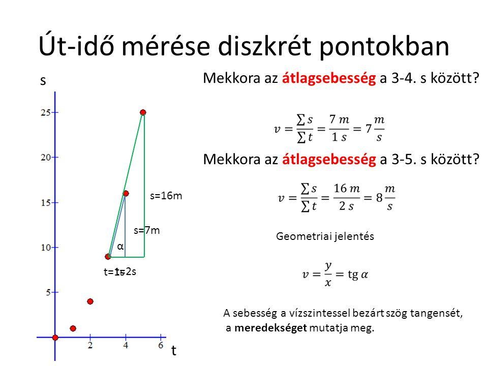 Út-idő mérése diszkrét pontokban s t Mekkora az átlagsebesség a 3-4. s között? t=1s s=7m Mekkora az átlagsebesség a 3-5. s között? s=16m t=2s Geometri
