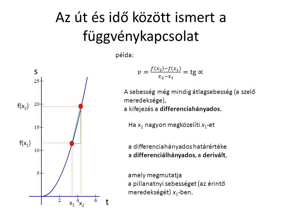 Az út és idő között ismert a függvénykapcsolat példa: f(x 2 ) f(x 1 ) x1x1 x2x2 A sebesség még mindig átlagsebesség (a szelő meredeksége), a kifejezés