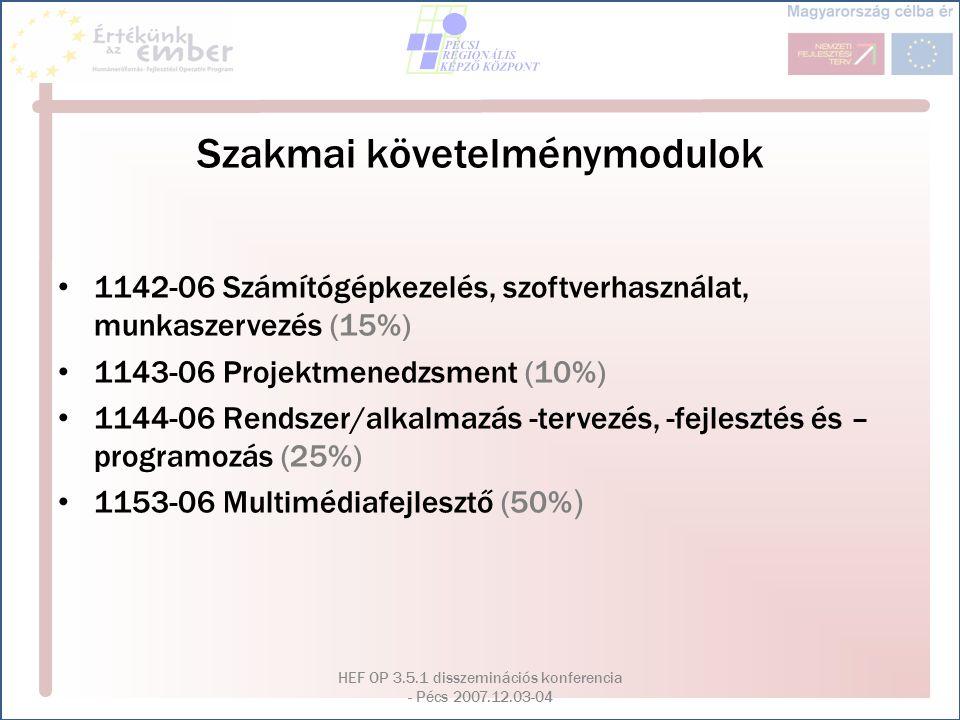 HEF OP 3.5.1 disszeminációs konferencia - Pécs 2007.12.03-04 Képzés moduljai Számítástechnikai és multimédia alapismeretek108 óra Integrált irodai programcsomag használata96 óra Internet felhasználói ismeretek60 óra Multimédia szabványok60 óra Multimédia szabványok Számítógépes grafika60 óra Számítógépes grafika Hagyományos és elektronikus kiadványszerkesztés90 óra Hagyományos és elektronikus kiadványszerkesztés Mozgókép és hang szerkesztés60 óra Mozgókép és hang szerkesztés Lineáris és objektum orientált programozási alapismeretek60 óra Lineáris és objektum orientált programozási alapismeretek Multimédia szerzői rendszerek használata120 óra Multimédia szerzői rendszerek használata Projekt alapismeretek60 óra Projekt alapismeretek Vizsgaprogram és szakdolgozat készítés162 óra Vizsgaprogram és szakdolgozat készítés