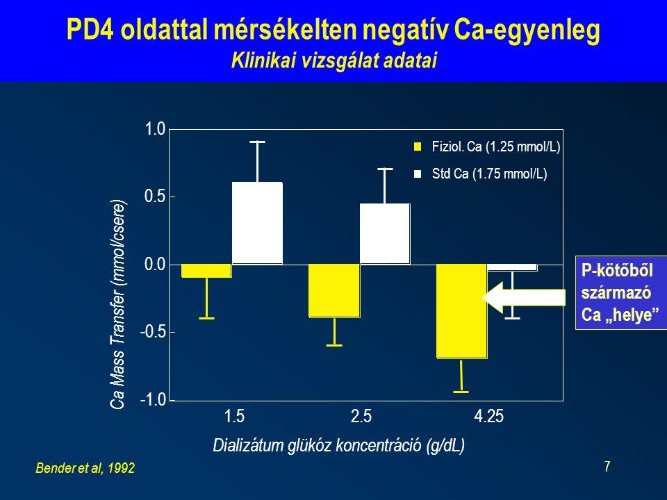 8 A hasi aorta kalcifikáció 3 év alatti progressziója a dialízis alatti Ca- beáramlás mértékével (ΔCa) korrelált jelentős mérsékelt Aorta kalcifikáció és Ca-influx a dialízis alatt