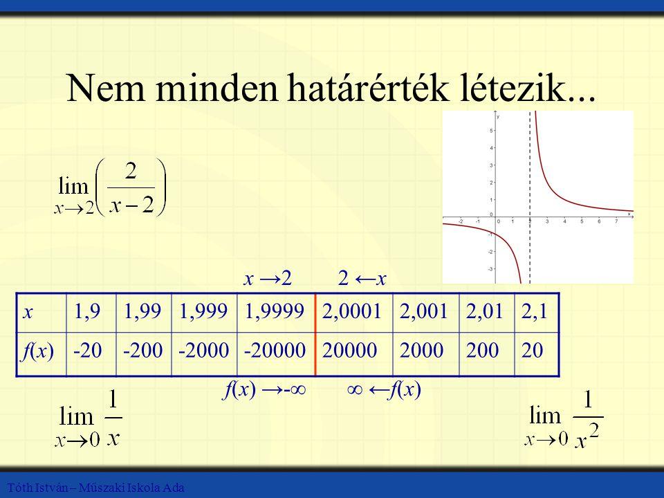 Tóth István – Műszaki Iskola Ada Nem minden határérték létezik... x1,91,991,9991,99992,00012,0012,012,1 f(x)f(x)-20-200-2000-2000020000200020020 x →22
