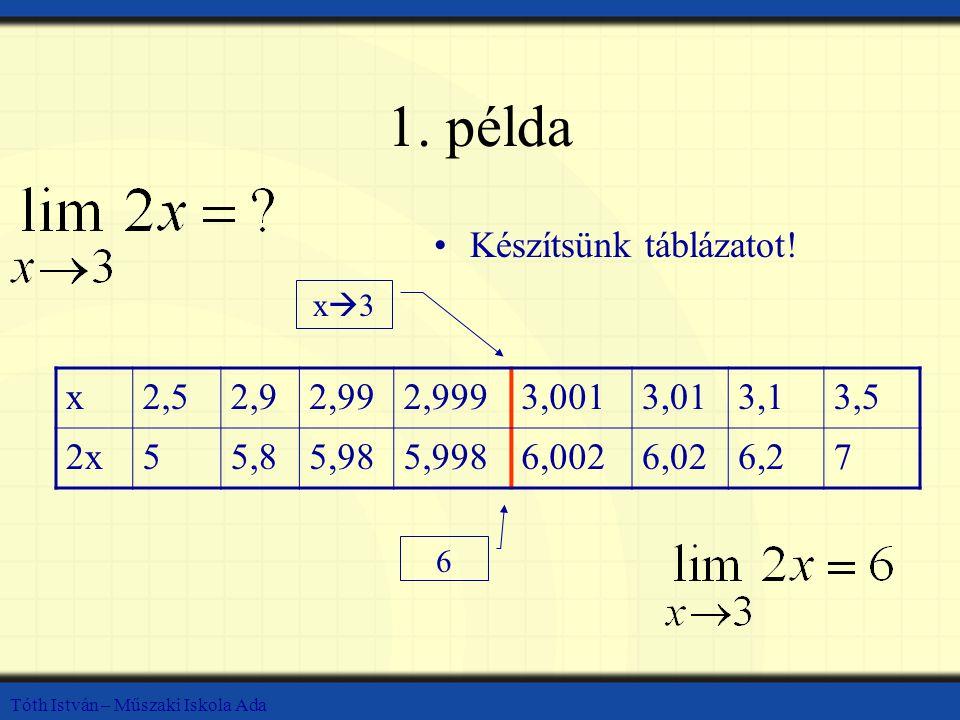 Tóth István – Műszaki Iskola Ada 1. példa Készítsünk táblázatot! x2,52,92,992,9993,0013,013,13,5 2x55,85,985,9986,0026,026,27 x3x3 6