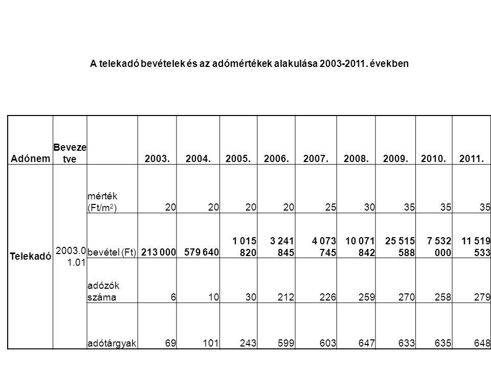 A telekadó bevételek és az adómértékek alakulása 2003-2011. években Adónem Beveze tve 2003.2004.2005.2006.2007.2008.2009.2010.2011. Telekadó 2003.0 1.