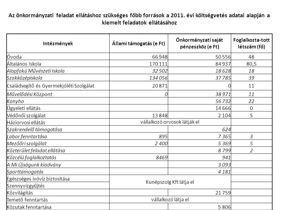 Az önkormányzati feladat ellátáshoz szükséges főbb források a 2011. évi költségvetés adatai alapján a kiemelt feladatok ellátásához IntézményekÁllami