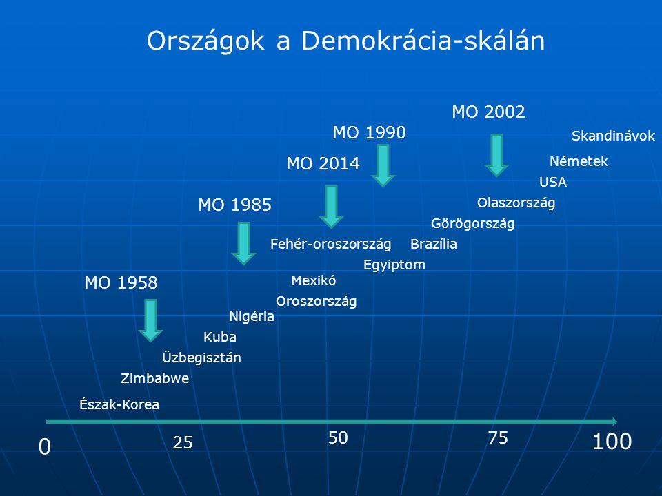 Országok a Demokrácia-skálán 0 50 100 25 75 Üzbegisztán Zimbabwe Észak-Korea Kuba Egyiptom Oroszország Görögország Olaszország USA Németek Skandinávok