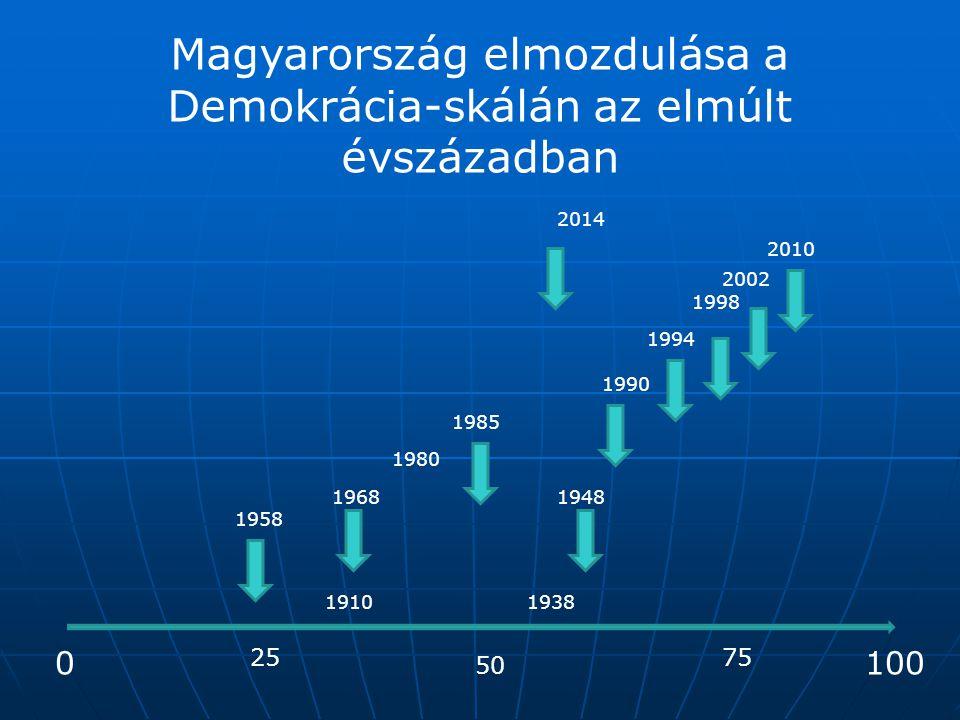 Magyarország elmozdulása a Demokrácia-skálán az elmúlt évszázadban 0 50 100 2575 1938 1948 1958 1968 1980 1985 1990 1994 1998 2002 2010 2014 1910