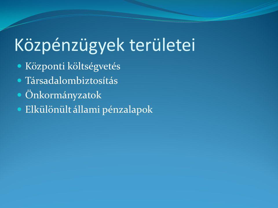 Adóztatás elvei 1. Közteherviselés 2. Megbízhatóság 3. Könnyen teljesíthetőség 4. Jutányosság