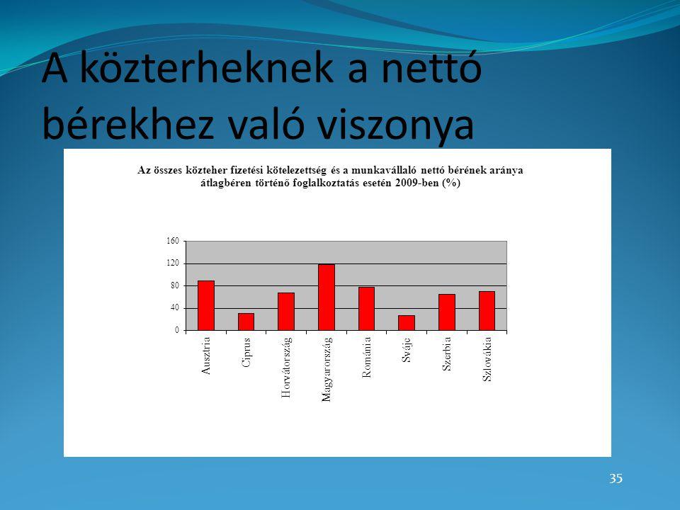 A közterheknek a nettó bérekhez való viszonya 35