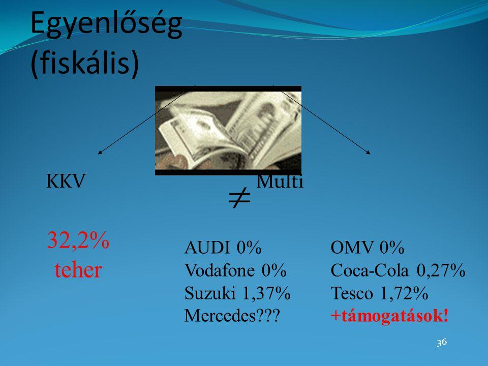36 Egyenlőség (fiskális) KKV Multi  32,2% teher AUDI 0%OMV 0% Vodafone 0%Coca-Cola 0,27% Suzuki 1,37%Tesco 1,72% Mercedes???+támogatások!