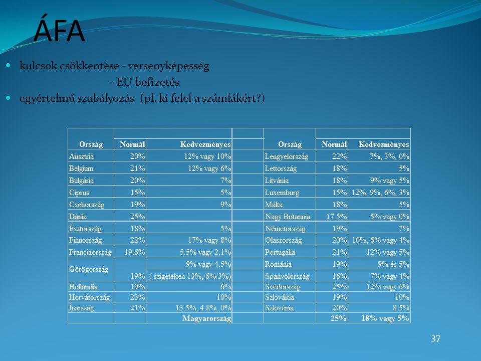 37 ÁFA kulcsok csökkentése - versenyképesség - EU befizetés egyértelmű szabályozás (pl. ki felel a számlákért?)