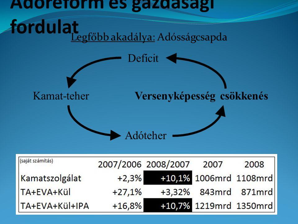 Adóreform és gazdasági fordulat Legfőbb akadálya: Adósságcsapda 39 Deficit Kamat-teher Adóteher Versenyképesség csökkenés