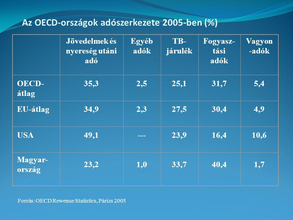 Az OECD-országok adószerkezete 2005-ben (%) Jövedelmek és nyereség utáni adó Egyéb adók TB- járulék Fogyasz- tási adók Vagyon -adók OECD- átlag 35,32,