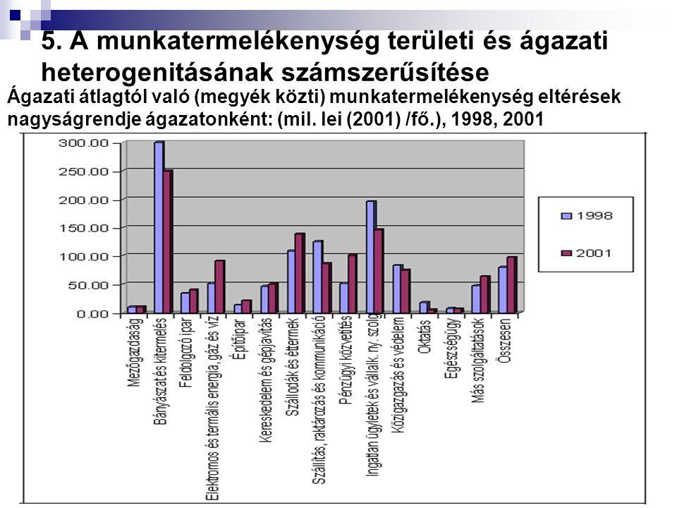 Ágazati átlagtól való (megyék közti) munkatermelékenység eltérések nagyságrendje ágazatonként: (mil. lei (2001) /fő.), 1998, 2001
