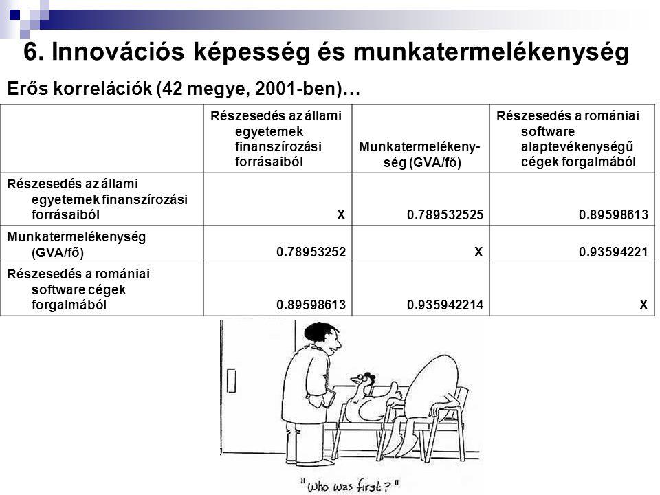 Erős korrelációk (42 megye, 2001-ben)… Részesedés az állami egyetemek finanszírozási forrásaiból Munkatermelékeny- ség (GVA/fő) Részesedés a romániai